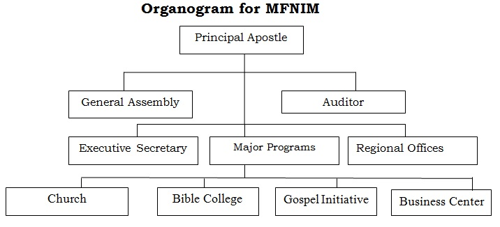 Mission For Nations International Ministry